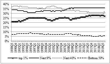 """美国经济""""K型""""复苏的原因及对中国的启示"""