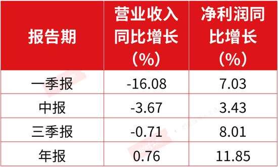 刘锋最新仓位曝光:一季度退出中航工业前十大股东或新医美龙头