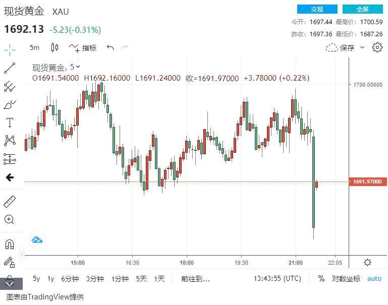 很劲爆!美国2月非农就业人口增加37.9万 黄金巨震、这一市场可能崩盘?