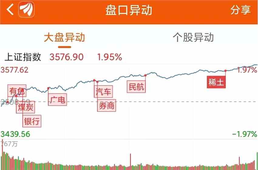 龙虎榜:7.4亿资金抢筹兖州煤业 机构净买这21股