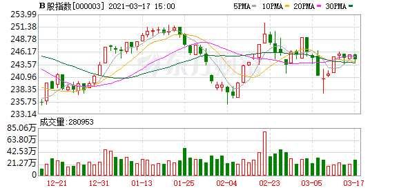 沪深B股市场收盘:B股指数下跌0.40% 成份B指上涨0.41%