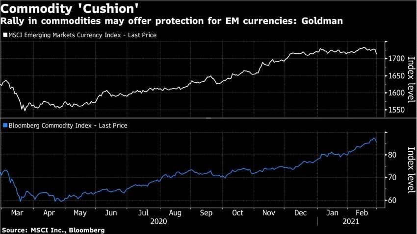"""高盛:大宗商品涨势料缓解新兴市场货币压力 青睐优质""""顺周期""""货币"""