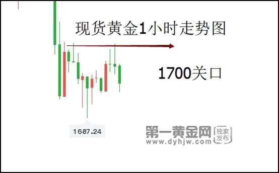 道明证券:黄金已成债市牺牲品!分析师:看跌至1600美元