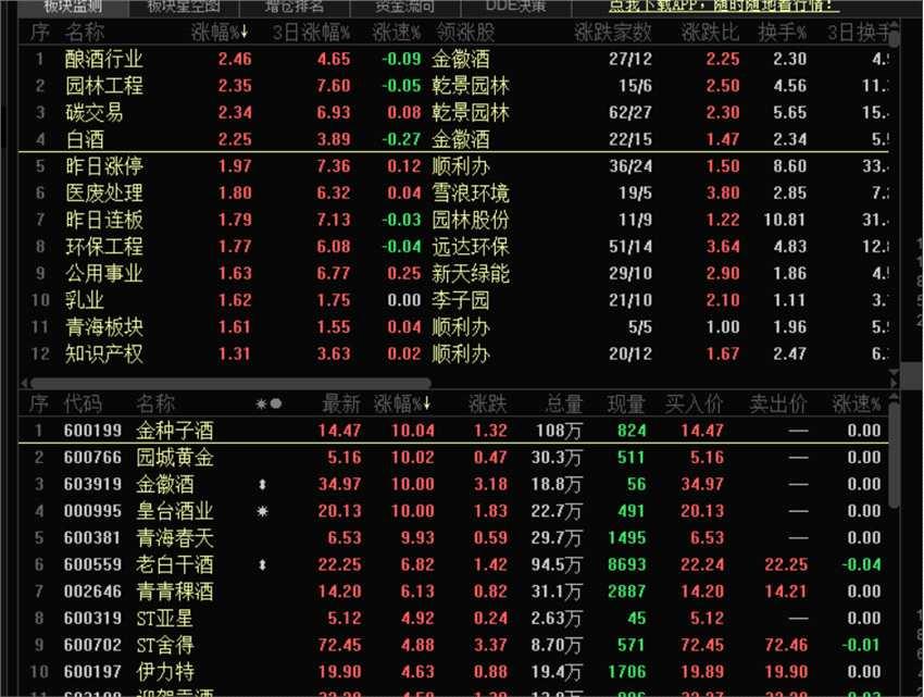 股市动态|指数见底白酒板块再度活跃金汇酒三连板