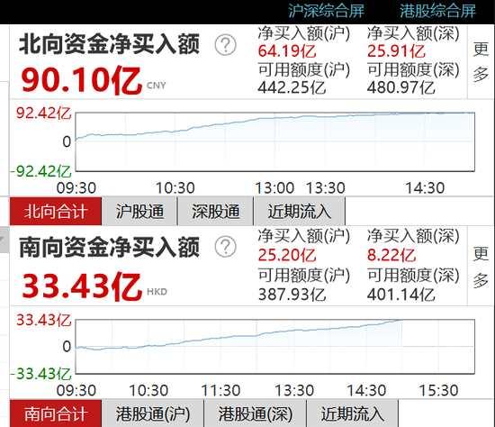 收评:北向资金净流入90.1亿元 沪股通净流入64.19亿元