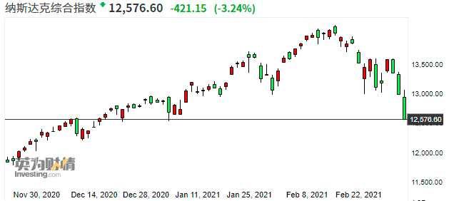 """鲍威尔讲话""""浇灭""""投资者希望 美联储暂不打算干预美债收益率上行"""