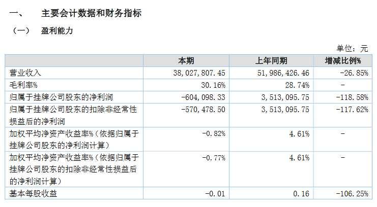 泰源环保报送精选层辅导备案:尚不符合财务标准 辅导机构为东北证券