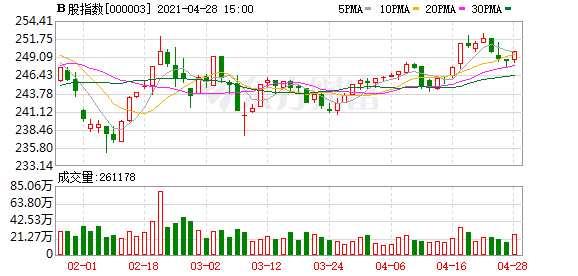 滬深B股市場收盤:B股指數上漲0.56% 成份B指上漲0.18%