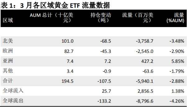 世界黄金协会:3月份全球黄金ETF 持仓下降107.5 吨