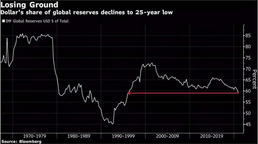 美元不香了嗎?IMF:美元四季度在全球外儲中占比創25年來最低