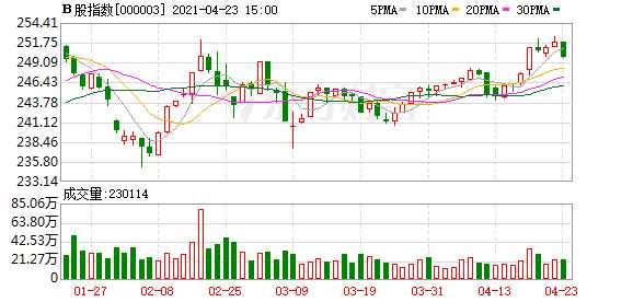 滬深B股市場收盤:B股指數下跌0.81% 成份B指下跌0.64%