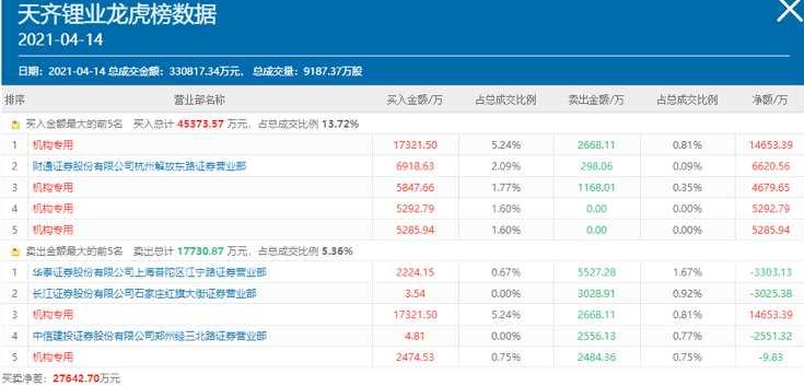 锂王自曝亏损18亿 四大机构竟然埋伏抄底!最新高回撤的成长股名单来了
