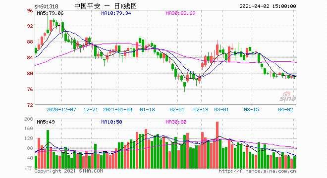 北向资金本周扫货重点曝光 中国平安获加仓10亿元