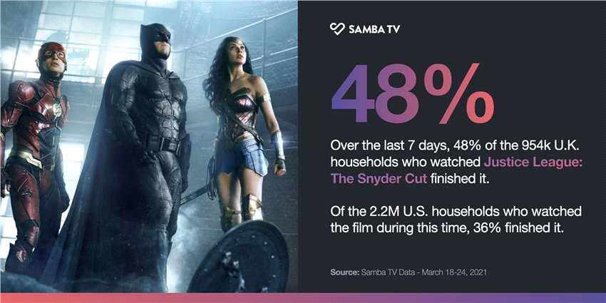 不到半数的观众看完了《正义联盟》导剪版 美国36%英国48%