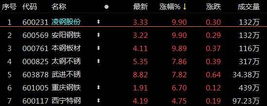 """沸腾!""""新繁荣""""涨停潮 北向爆买7亿股(附股)"""