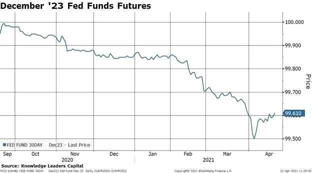 美联储会怎么控制利率,到底是加息还是降息?
