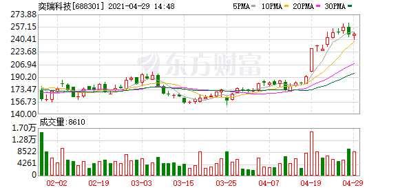 奕瑞科技等12只科创板股融资余额增幅超10%