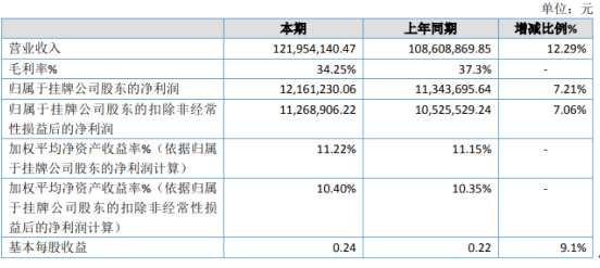 海潤股份2020年淨利增長7.21% 業務量增加
