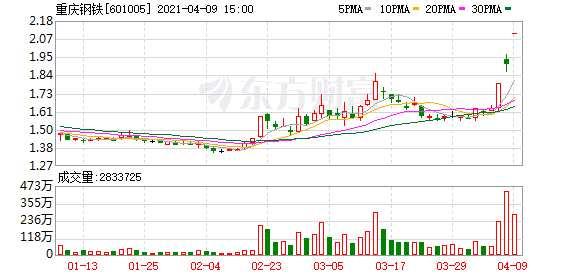 重庆钢铁一季度净利润激增258.8倍  业绩拐点在望