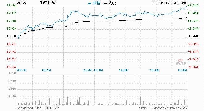 清洁能源股全线走高 新特能源上涨7.78%报18港元