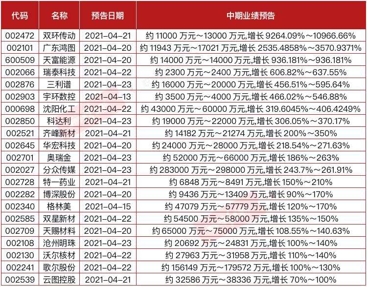 21家公司中报业绩增速有望翻倍 公募冠军赵诣增持绩优股