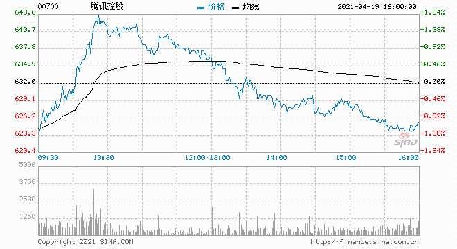 花旗:腾讯控股维持买入评级 目标价降3.1%至808港元