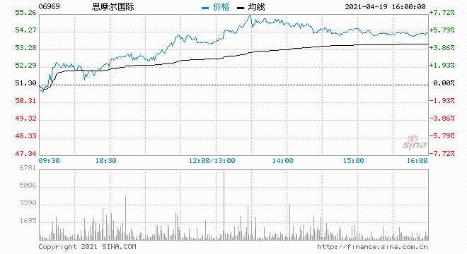 汇丰研究:思摩尔国际首予买入评级 目标价65港元