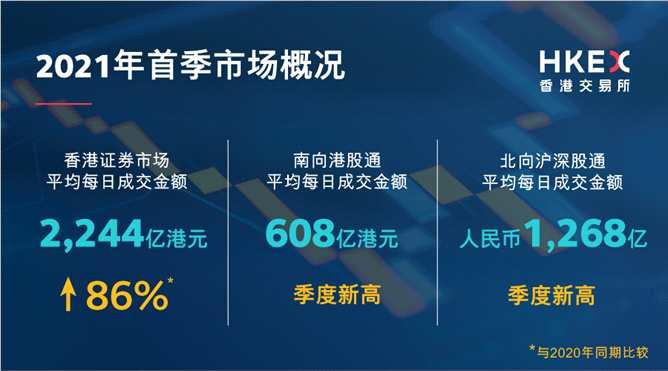 港交所:一季度香港新股集资额同比大增逾8倍 平均每日成交金额同比上升86%