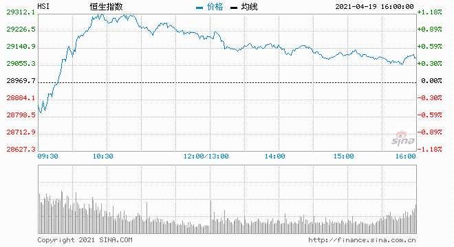 恒指收涨0.47% 汽车股表现亮眼五菱汽车大幅飙涨超27%