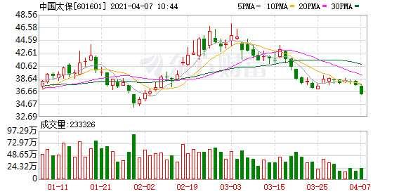 """外资首季""""扫货""""保险股 对中国太保持股量猛增43%"""