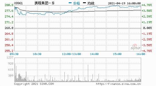 携程香港二次上市首日收涨4.6%市值约为1773亿港元
