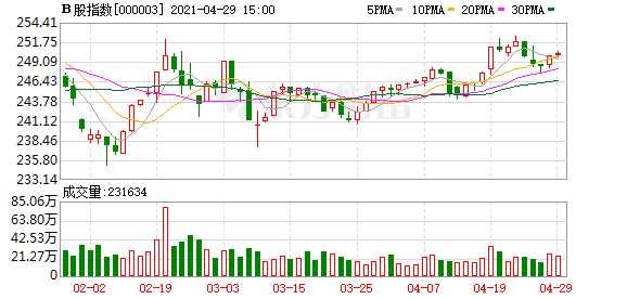 滬深B股市場收盤:B股指數上漲0.12% 成份B指下跌0.13%