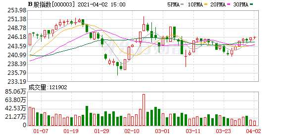 沪深B股市场收盘:B股指数上涨0.05% 成份B指上涨0.56%