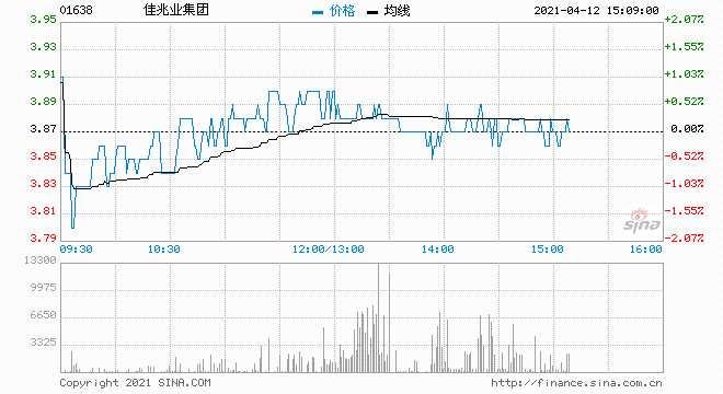 華西證券:佳兆業集團城市更新轉化加速 首予買入評級