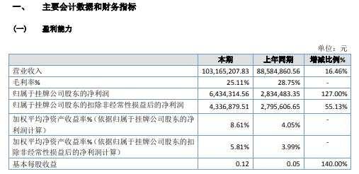 東江菲特2020年淨利增長127% 營業利潤增加