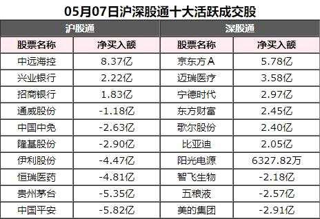 北向资金今日净卖出中国平安5.82亿元、贵州茅台5.35亿元
