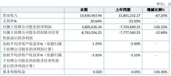 维珍创意2020年净利280.56万扭亏为盈 销售费用下降