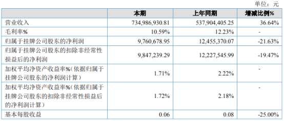 四维传媒2020年净利976.07万下滑21.63% 疫情期间客户回款期限延长