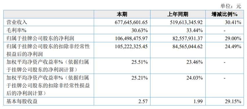民生科技2020年净利1.06亿同比增长29.00% 销售收入增长