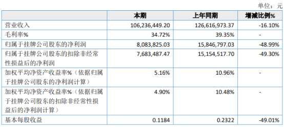 易同科技2020年净利808.38万下滑48.99% 销售费用增长