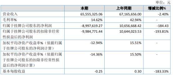 慧峰仁和2020年亏损899.76万由盈转亏 原材料成本上涨