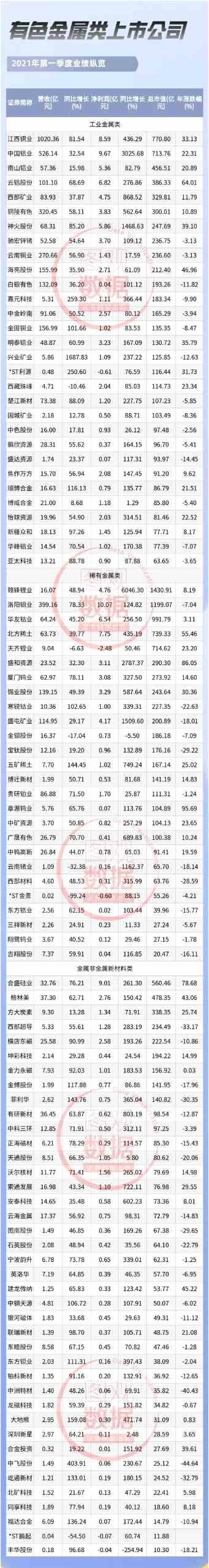 十大热门行业逐个看【有色金属篇】:顺周期推动 9成以上公司实现盈利