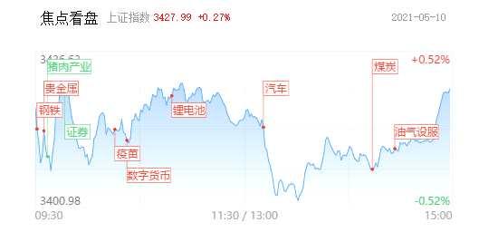 【每日收评】两市逾百股涨超9%!昨日涨停个股晋级率近50% 上游资源股再掀涨停潮