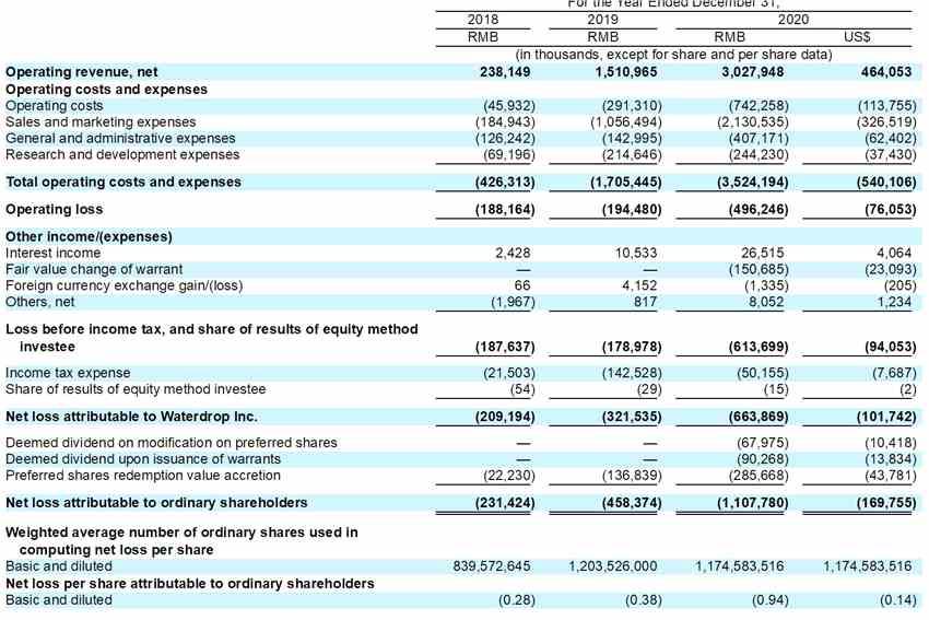 消息称水滴公司IPO价格定在每股12美元{英超冠军投注主词}{英超冠军投注主词},腾讯持股22.1%