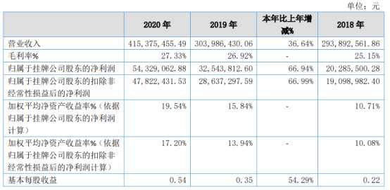 鹿得医疗2020年净利5432.91万增长66.94% 新客户开拓提升
