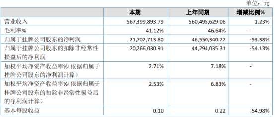 优炫软件2020年净利2170.27万下滑53.38% 管理费用增长