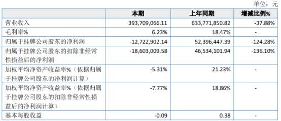 掌众科技2020年亏损1272.29万由盈转亏 移动广告程序化交易业务量快速下滑