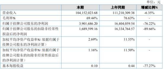 普华科技2020年净利390.17万下滑76.22% 项目交付周期拉长