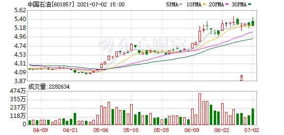 """中國石油半年股價大漲近30% 周期股驚喜不斷 今年是""""順周期""""板塊大年?"""