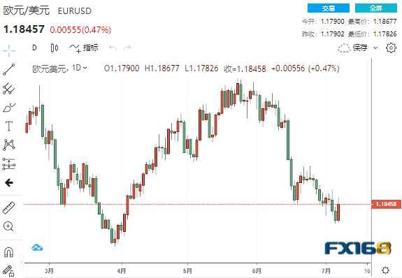 美元短線下挫逾50點、未來恐不太可能大幅升值? DeltaStock:歐元、日元和英鎊走勢預測